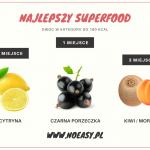 W poszukiwaniu superfoods